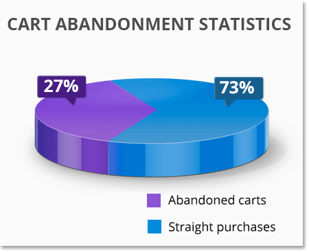 magento shopping cart abandonment