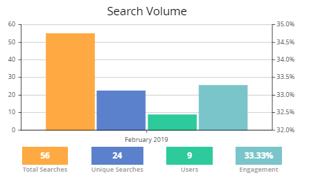 Elastic Search for Magento 2