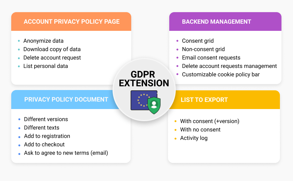 gdpr for magento 1 features