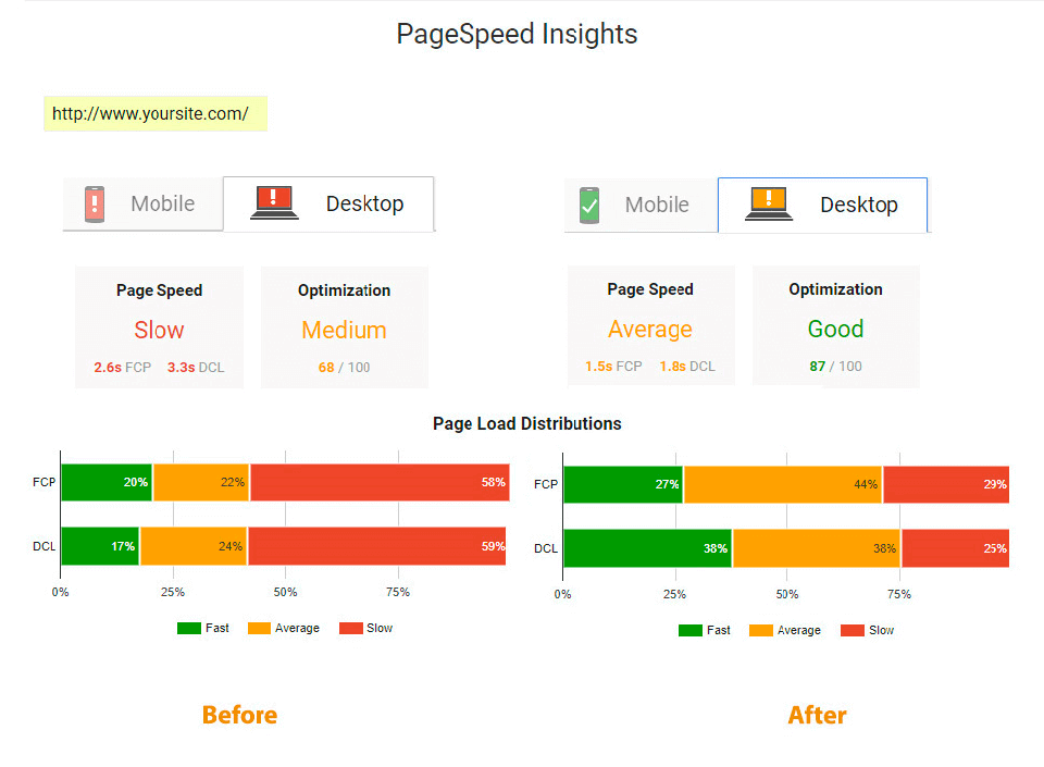 google page speed optimizer
