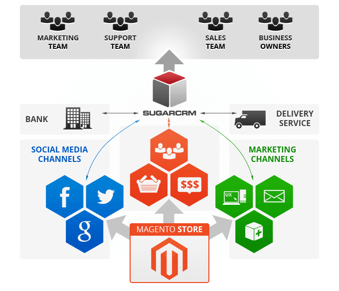 SugarCRM and Magento integration