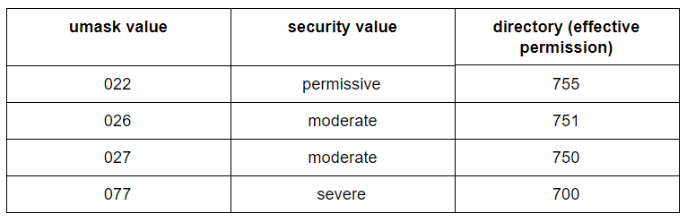 security-value-magento